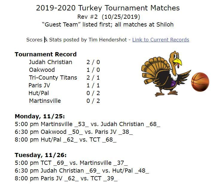 Turkey Tournament Records