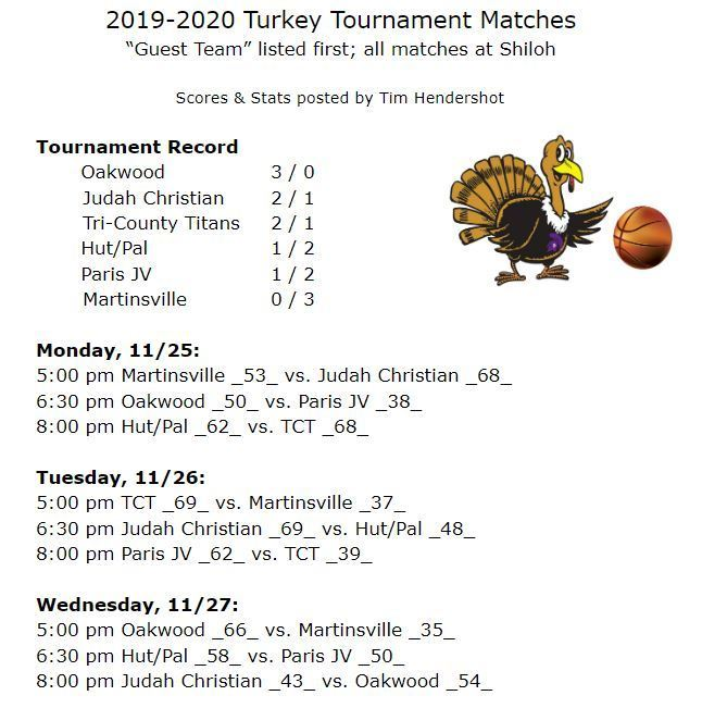 Tournament Records